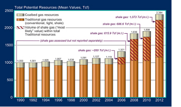 Shale_potential_resources